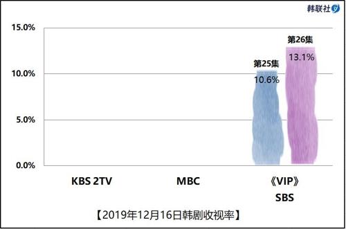 2019年12月16日韩剧收视率