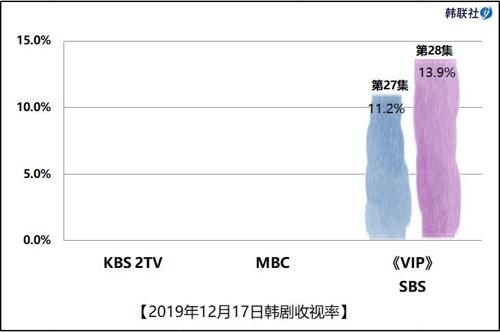 2019年12月17日韩剧收视率