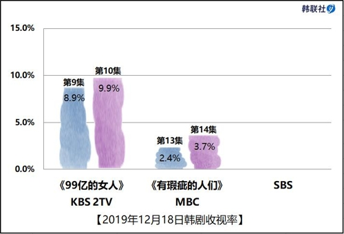 2019年12月18日韩剧收视率