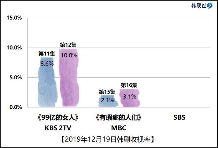 2019年12月19日韩剧收视率