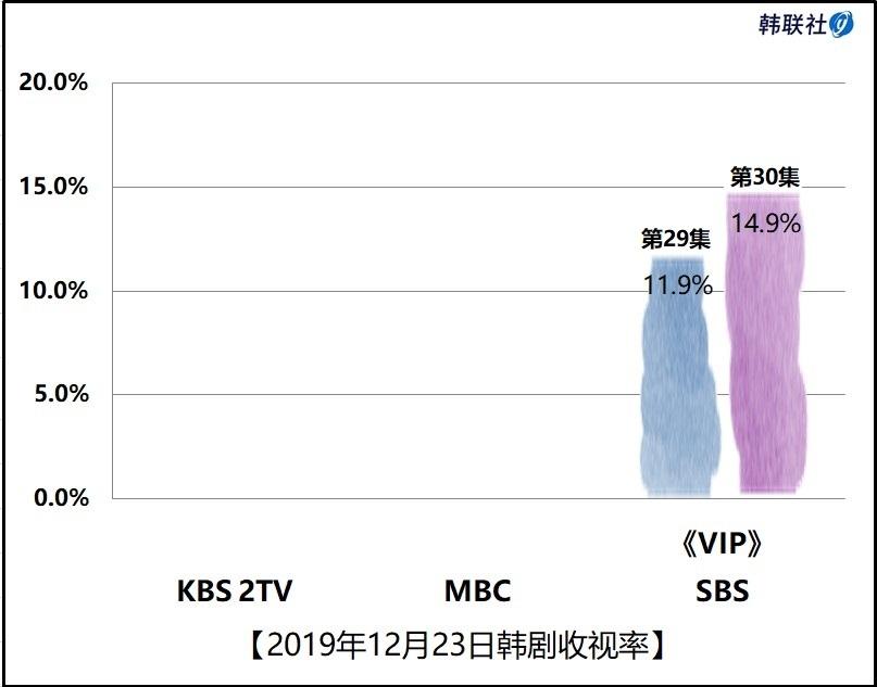 2019年12月23日韩剧收视率
