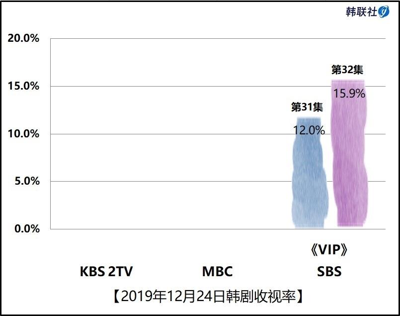 2019年12月24日韩剧收视率