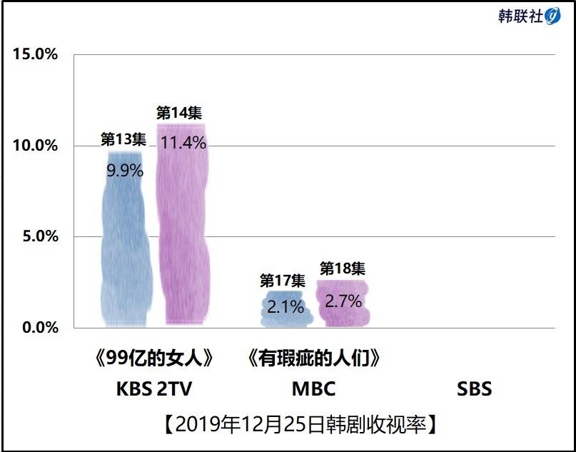 2019年12月25日韩剧收视率
