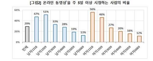 调查:韩国年轻人最爱看吃播自媒体