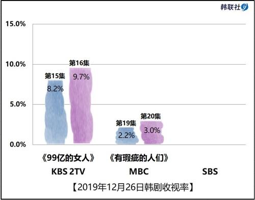 2019年12月26日韩剧收视率