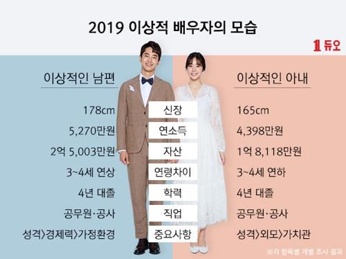 韩国人最理想配偶仍是公务员 男教师成黑马