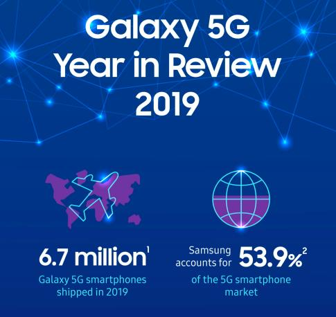 三星2019年5G手机全球销量达670万部