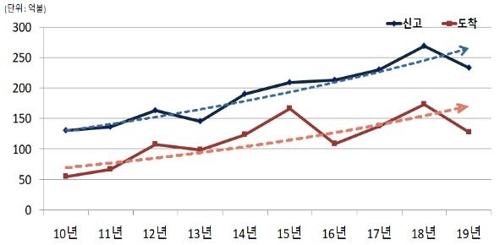 图为2010-2019年外商直接投资额走势,蓝线为申报额,红线为实际到位额。 韩联社/产业部供图(图片严禁转载复制)