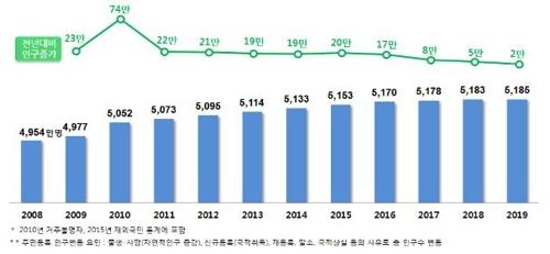 统计:韩国65岁以上人口首破800万