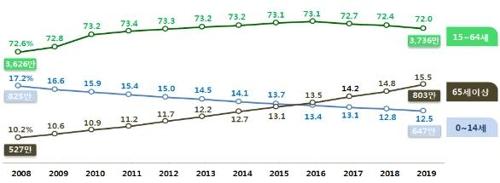 2008年至2019年居民登记人口各年龄段分布现状 韩联社/行政安全部供图(图片严禁转载复制)