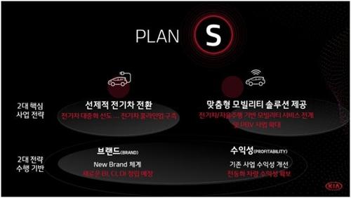 详讯:起亚汽车发布中长期战略目标