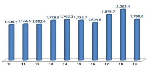 韩国2019年ICT出口同比减19.7%