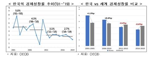 2001-2019年韩国GDP增速走势 韩国经济研究院供图(图片严禁转载复制)
