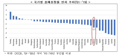 2001-2019年各国潜在经济增长率走势,红圈内为韩国数值。 韩国经济研究院供图(图片严禁转载复制)