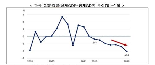 2001-2019年韩国GDP缺口变化走势 韩国经济研究院供图(图片严禁转载复制)