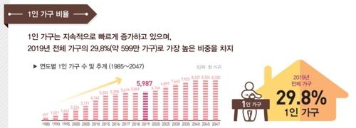 统计:2019年韩国三成家庭为单人户