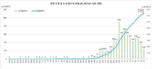 资料图片:韩国新冠确诊病例走势图 中央防疫对策本部供图(图片严禁转载复制)