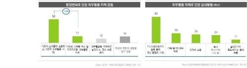因环境变化减少外出的比例 韩国放送广告振兴公社供图
