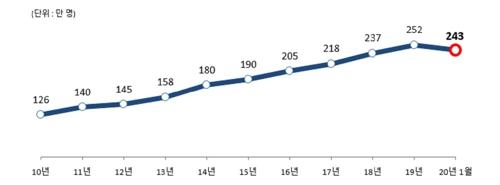 1月在韩居留外国人环比减3.9%