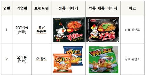 韩国去年查处2万余件在中国网上销售假冒韩货