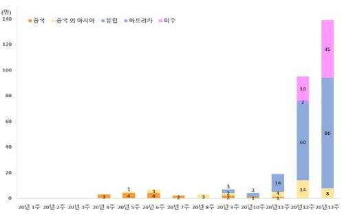 韩国境外输入新冠病例骤增 近11天逾200例