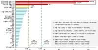 报告:首尔江南房价40年涨83倍