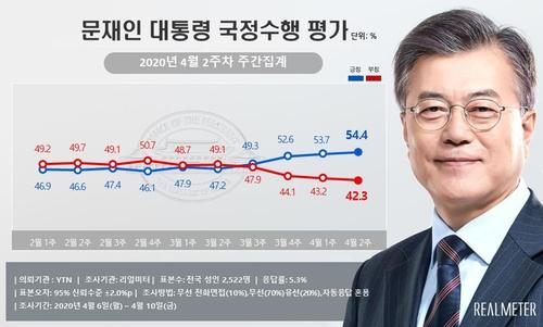 民调:文在寅施政支持率54.4%创17个月来新高