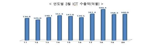韩国3月ICT出口同比增1.1%