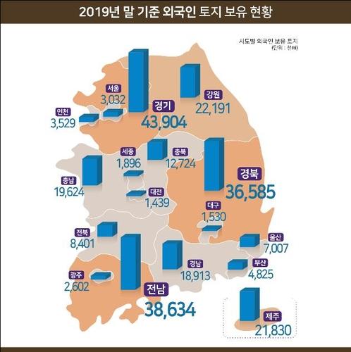 2019年外国人持有韩国土地同比增3%