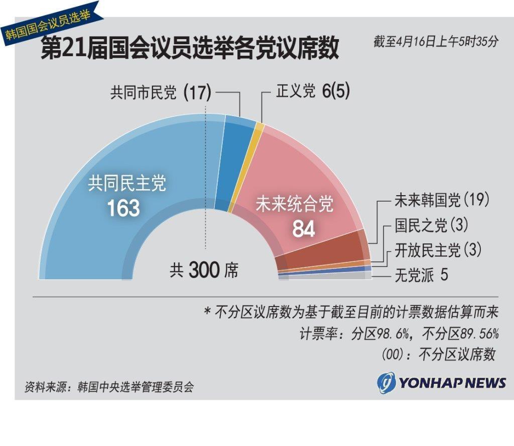 第21届国会议员选举各党议席数 韩联社