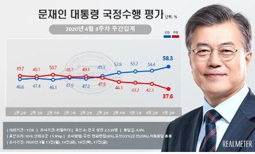 民调:文在寅施政支持率58.3%创18个月新高