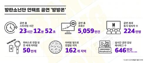 """防弹""""宅家云演唱会""""数据 韩联社/Big Hit娱乐供图(图片严禁转载复制)"""