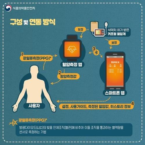 三星血压APP获韩国医疗器械认证