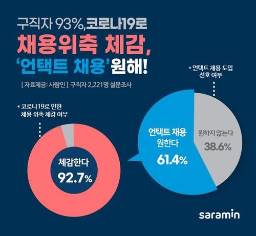 调查:韩六成求职者希望在线应聘