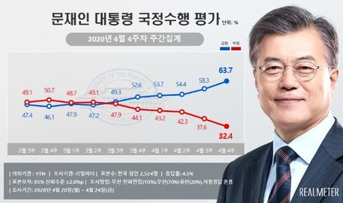 民调:文在寅施政支持率升至63.7%