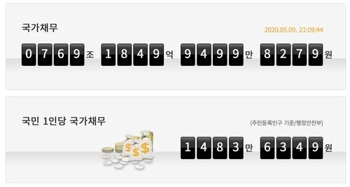 韩国人均承担国债近9万元 规模恐持续扩大