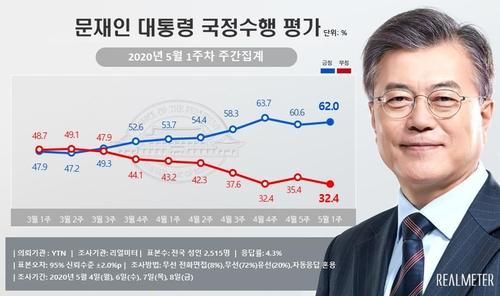 民调:文在寅施政支持率升至62%