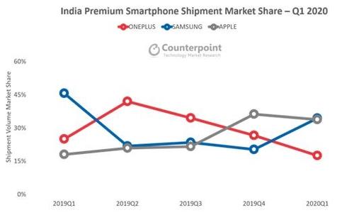 调查:三星第一季在印智能手机市占率34%居首