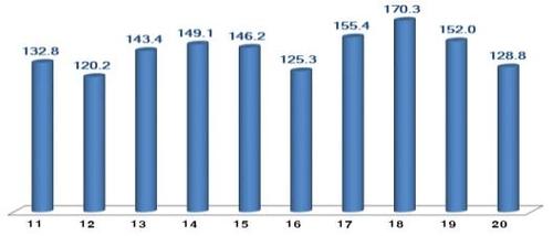 韩国4月ICT出口同比减15.3%