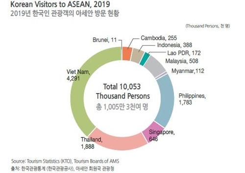 韩国访问东盟人数分布图 韩国-东盟中心供图(图片严禁转载复制)
