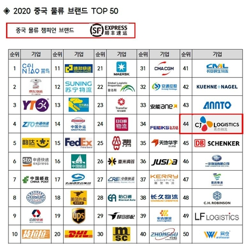 希杰物流挺进2020中国物流品牌50强
