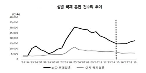 资料图片:这是韩国男女涉外婚姻登记数走势图,图中黑线和灰线分别代别男女登记数。 韩国保险研究院供图(图片严禁转载复制)