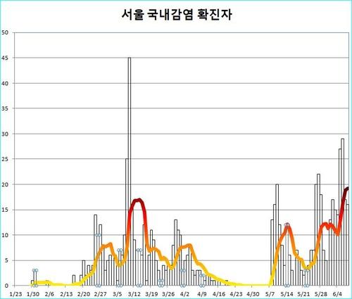首尔近一周新冠疫情形势空前严峻