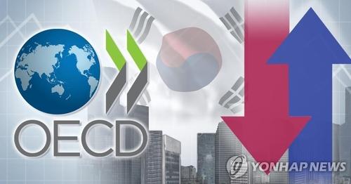 经合组织下调韩国今年经济增速至-1.2%