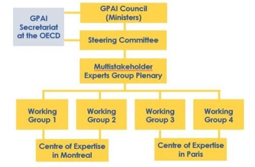 资料图片:GPAI组织架构图 韩国科学技术信息通信部供图(图片严禁转载复制)