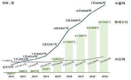 2019年韩国化妆品贸易收支数据图表 韩联社/韩国食品医药品安全处供图(图片严禁转载复制)