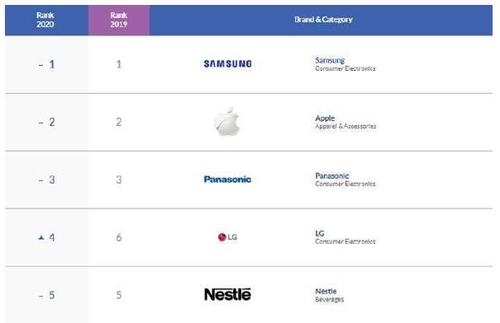 资料图片:《2020年亚洲1000大品牌》排行榜 《Campaign Asia-Pacific》官网截图(图片严禁转载复制)
