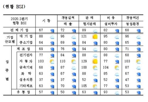 二季度在华韩企景气指数增幅创新高