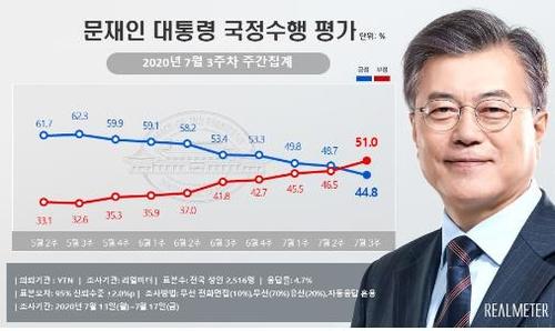 民调:文在寅施政支持率44.8%创9个月新低