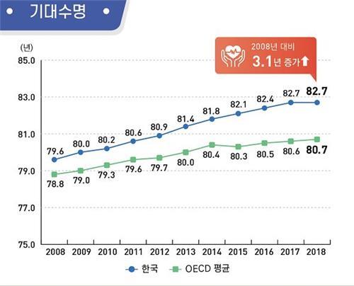 统计:韩国人预期寿命为82.7岁